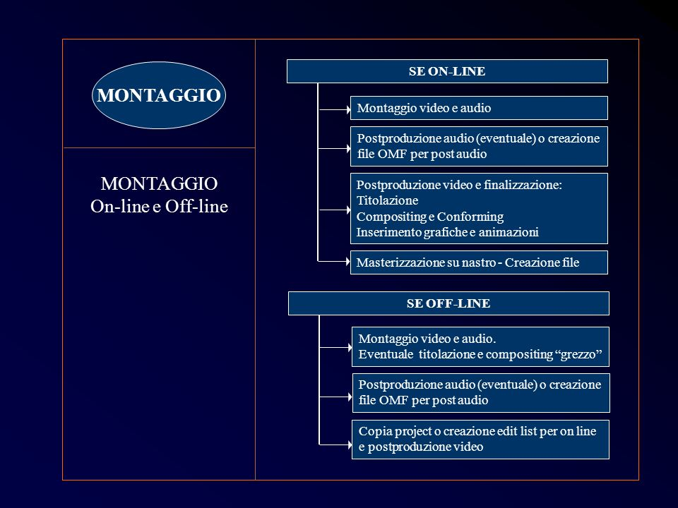 MONTAGGIO MONTAGGIO On-line e Off-line SE ON-LINE Post 19