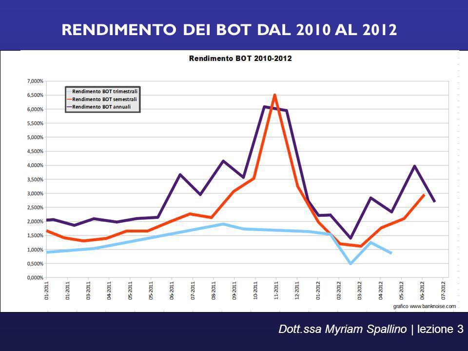 RENDIMENTO DEI BOT DAL 2010 AL 2012