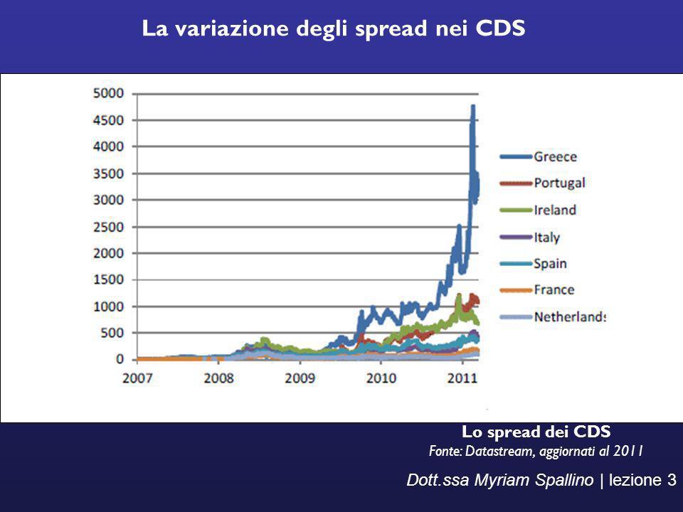 La variazione degli spread nei CDS