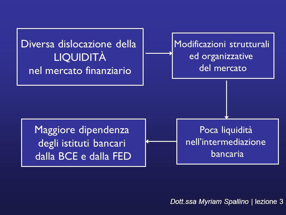 Diversa dislocazione della LIQUIDITÀ nel mercato finanziario