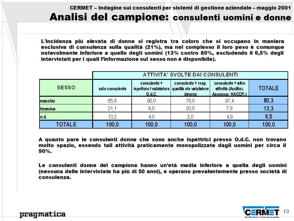 CERMET – Indagine sui consulenti per sistemi di gestione aziendale – maggio 2001 Analisi del campione: consulenti uomini e donne