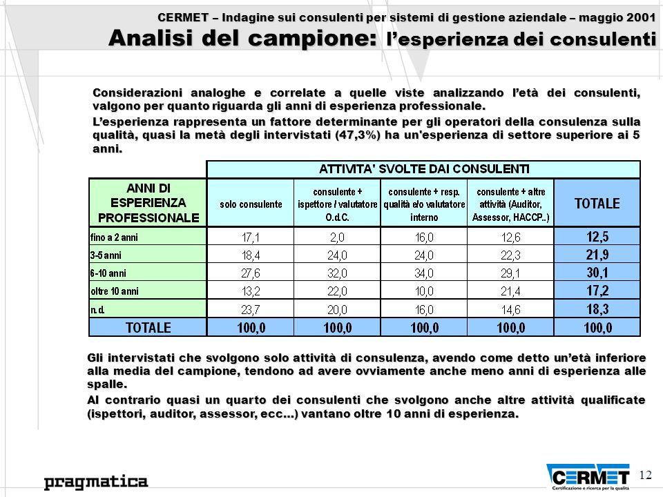 CERMET – Indagine sui consulenti per sistemi di gestione aziendale – maggio 2001 Analisi del campione: l'esperienza dei consulenti