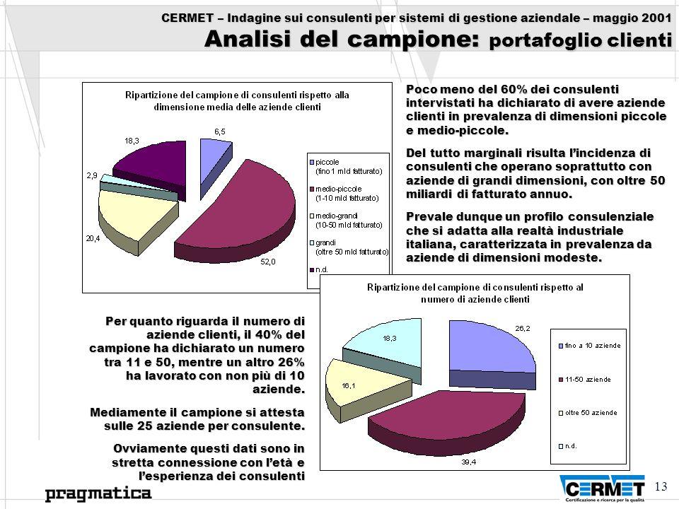 CERMET – Indagine sui consulenti per sistemi di gestione aziendale – maggio 2001 Analisi del campione: portafoglio clienti