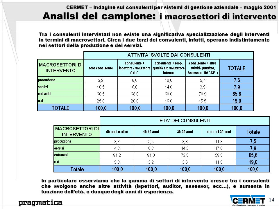 CERMET – Indagine sui consulenti per sistemi di gestione aziendale – maggio 2001 Analisi del campione: i macrosettori di intervento