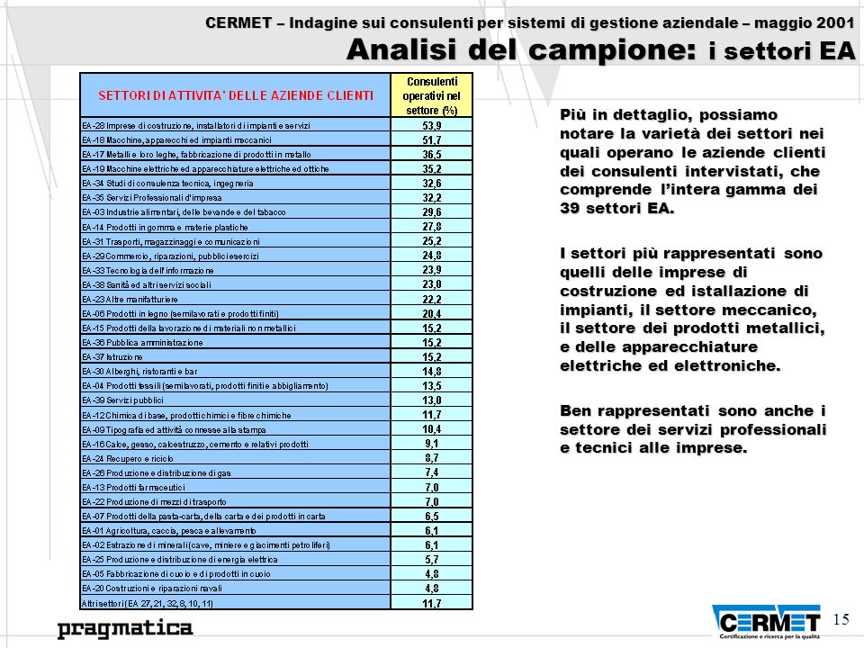 CERMET – Indagine sui consulenti per sistemi di gestione aziendale – maggio 2001 Analisi del campione: i settori EA