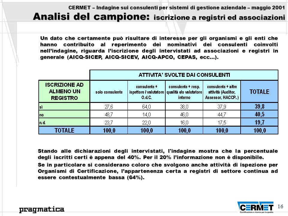 CERMET – Indagine sui consulenti per sistemi di gestione aziendale – maggio 2001 Analisi del campione: iscrizione a registri ed associazioni
