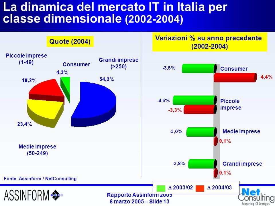 Sistemi hardware per segmento (2003 - 2004)