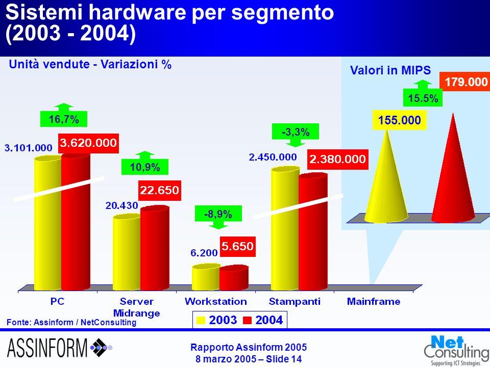 Andamento del mercato Hw per segmenti in valore