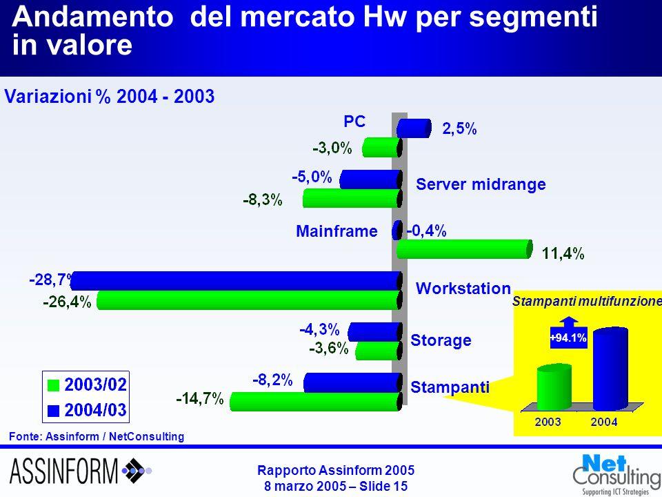 Il mercato dei personal computer in Italia (2002-2004)