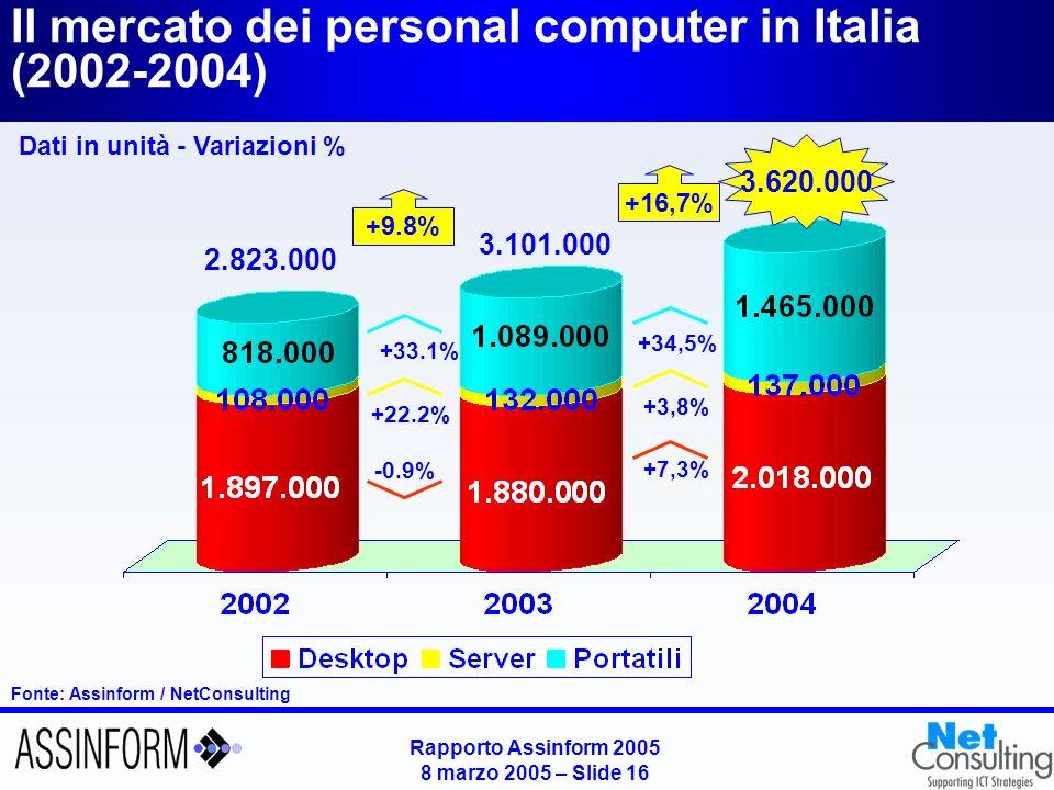 Dati in unità - Variazioni % Fonte: Assinform / NetConsulting