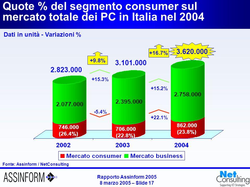 Mercato del Software in Italia nel 2004