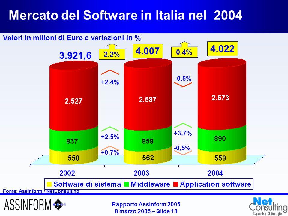 Mercato dei Servizi in Italia nel 2004