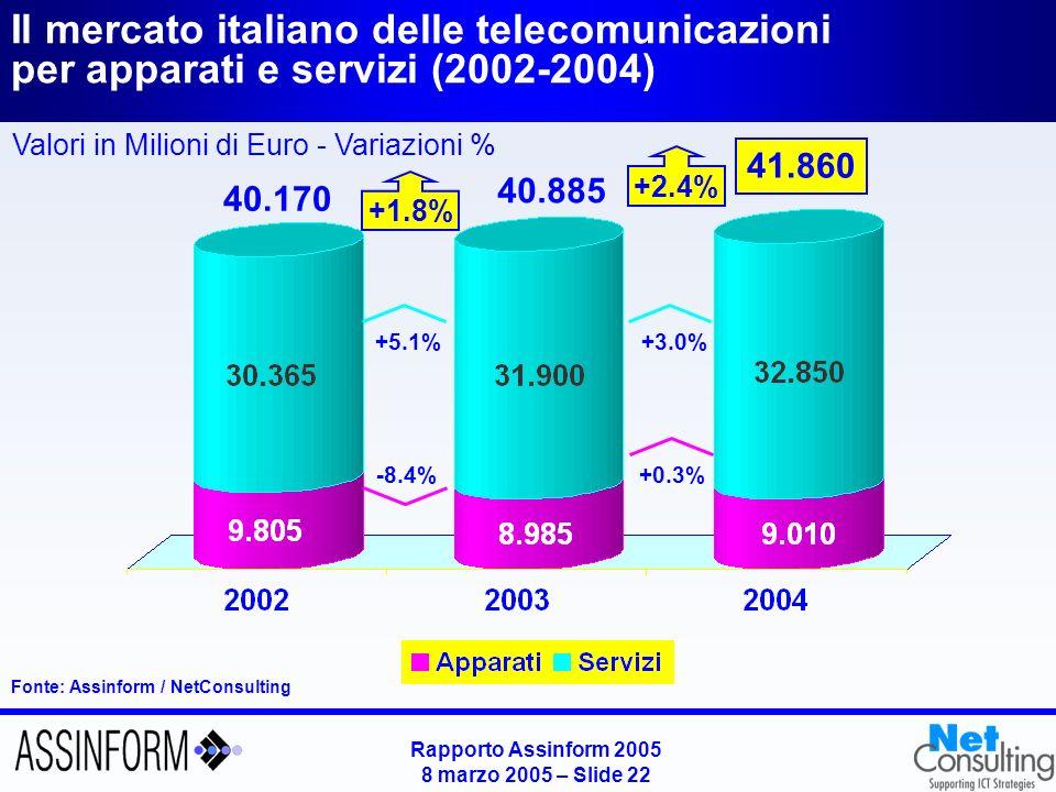 Il mercato italiano degli apparati di TLC (2002-2004)