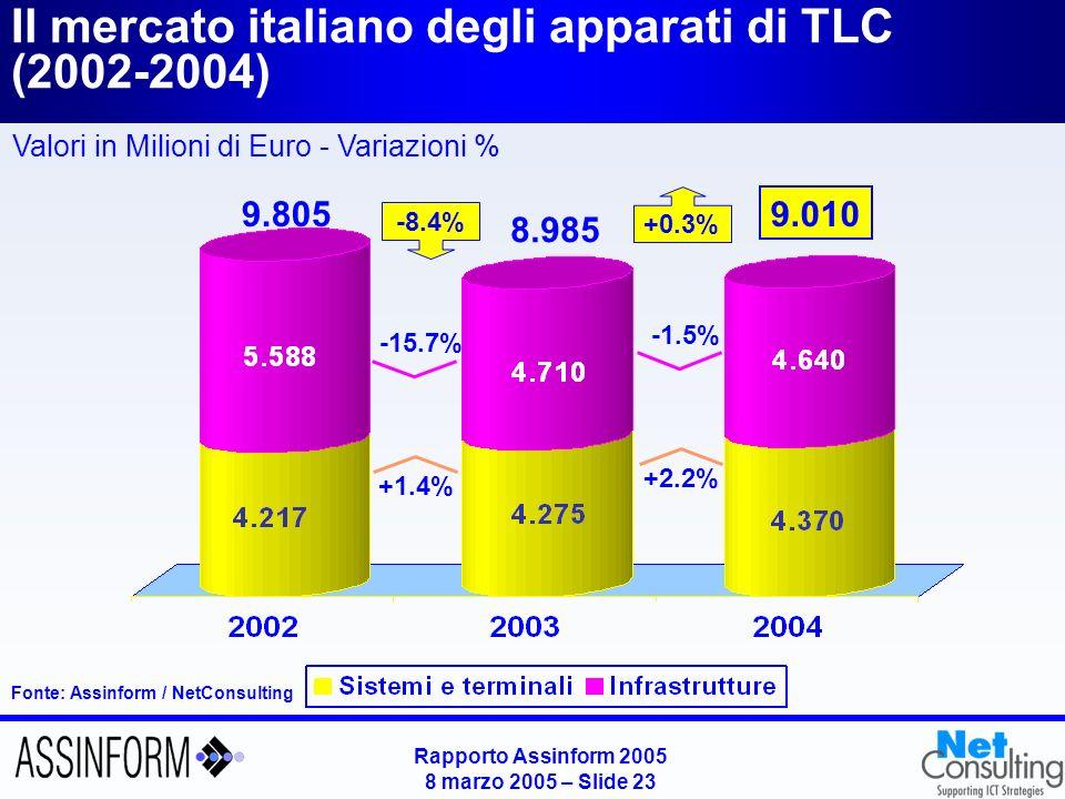 Il mercato italiano dei Servizi TLC (2002-2004)