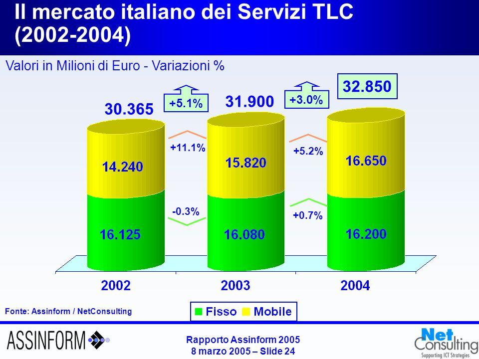 Il mercato italiano dei Servizi Mobili (2002-2004)