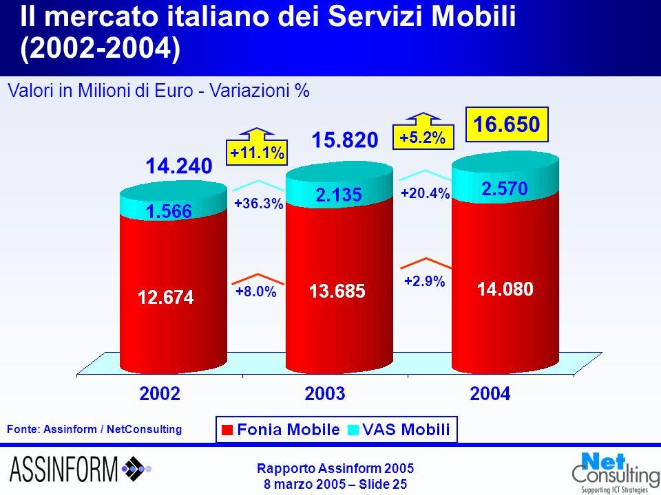 Il mercato italiano dei servizi di rete fissa (2002-2004)