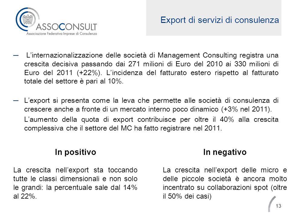 Export di servizi di consulenza