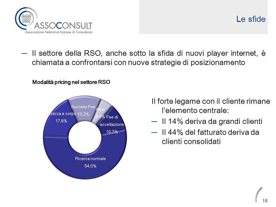 Le sfide Il settore della RSO, anche sotto la sfida di nuovi player internet, è chiamata a confrontarsi con nuove strategie di posizionamento.