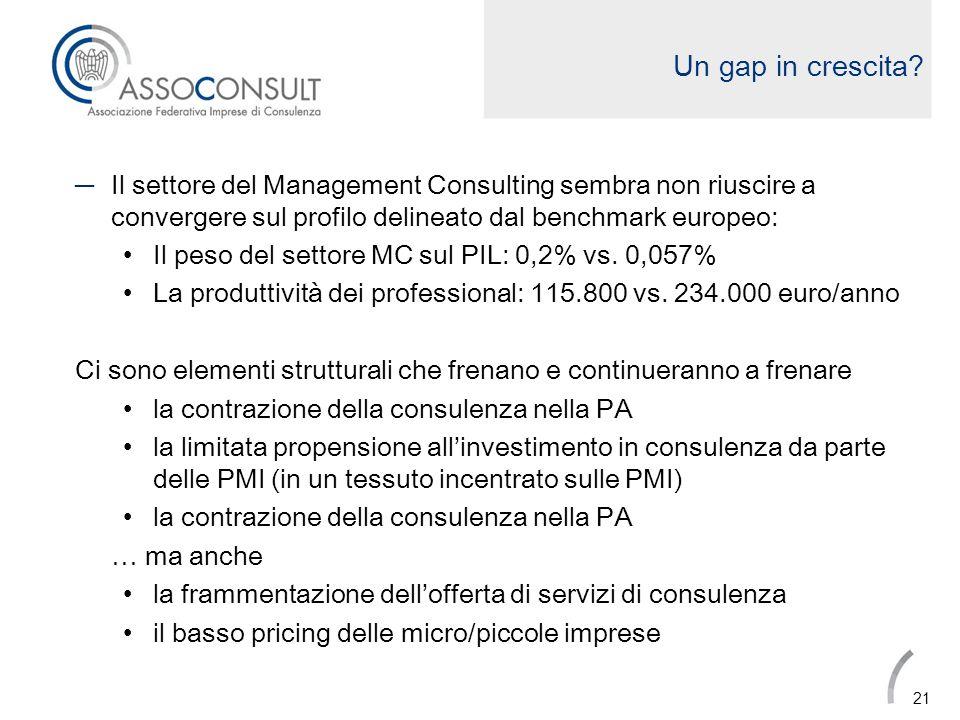 Un gap in crescita Il settore del Management Consulting sembra non riuscire a convergere sul profilo delineato dal benchmark europeo:
