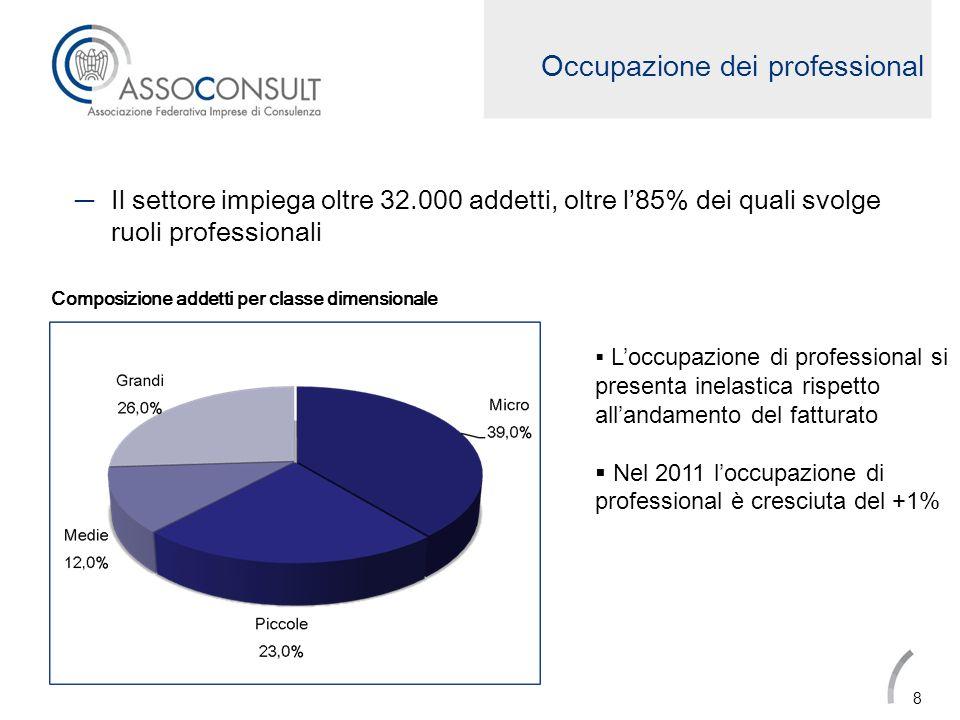 Occupazione dei professional