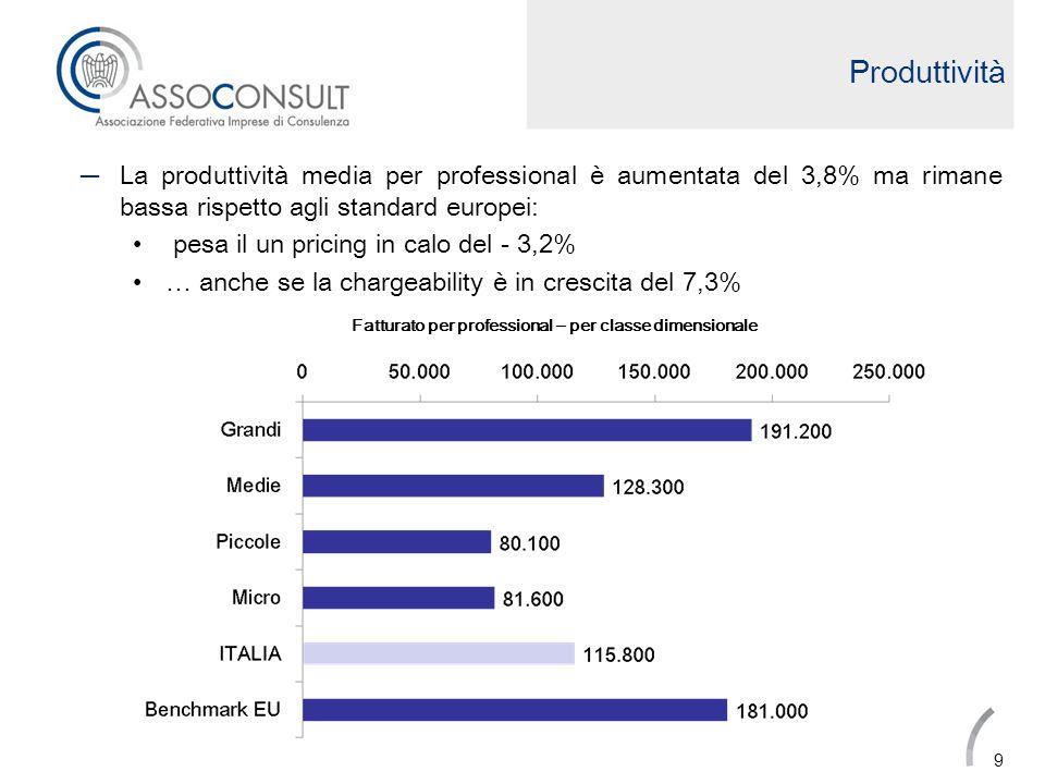 Produttività La produttività media per professional è aumentata del 3,8% ma rimane bassa rispetto agli standard europei:
