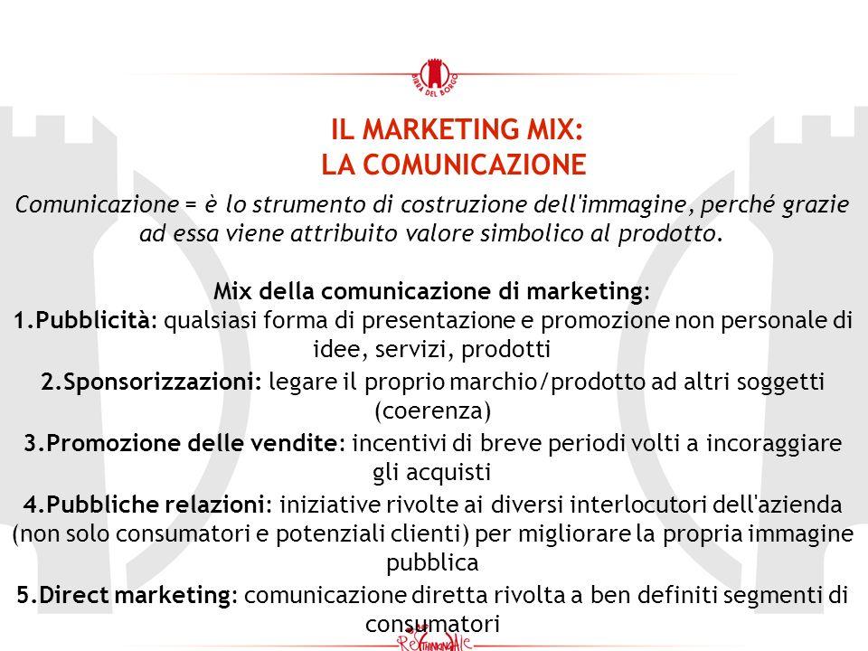 Mix della comunicazione di marketing: