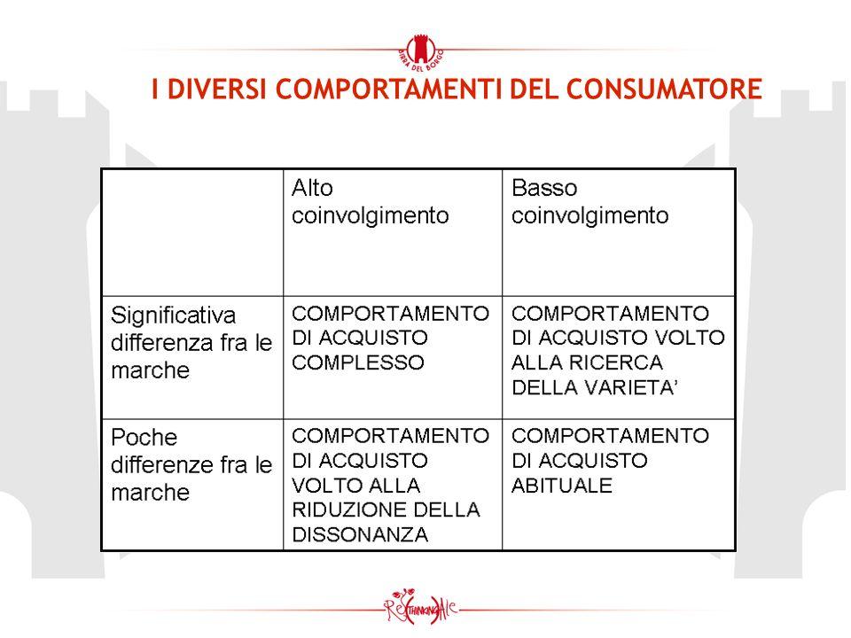 I DIVERSI COMPORTAMENTI DEL CONSUMATORE
