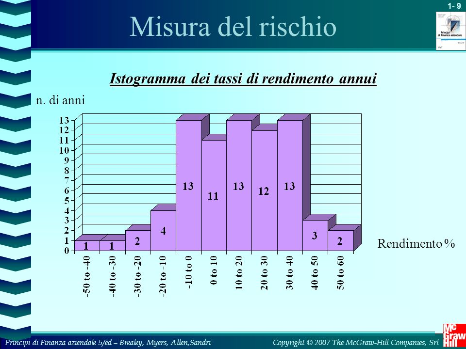 Misura del rischio Istogramma dei tassi di rendimento annui n. di anni