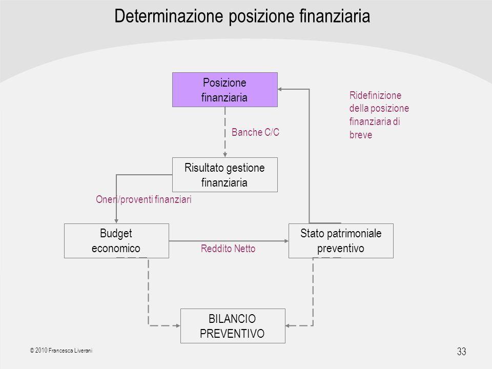 Determinazione posizione finanziaria