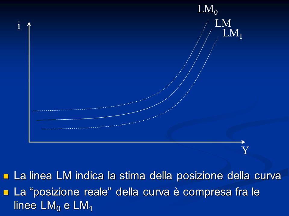 LM0 LM. i. LM1. Y. La linea LM indica la stima della posizione della curva.