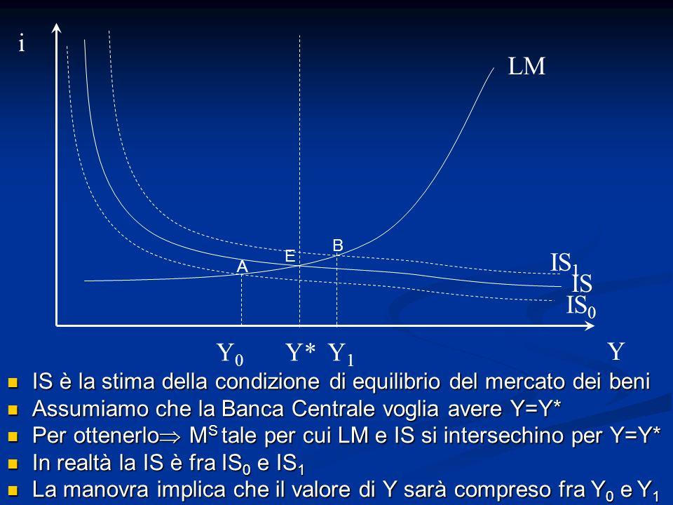 i LM. B. E. IS1. A. IS. IS0. Y0. Y* Y1. Y. IS è la stima della condizione di equilibrio del mercato dei beni.