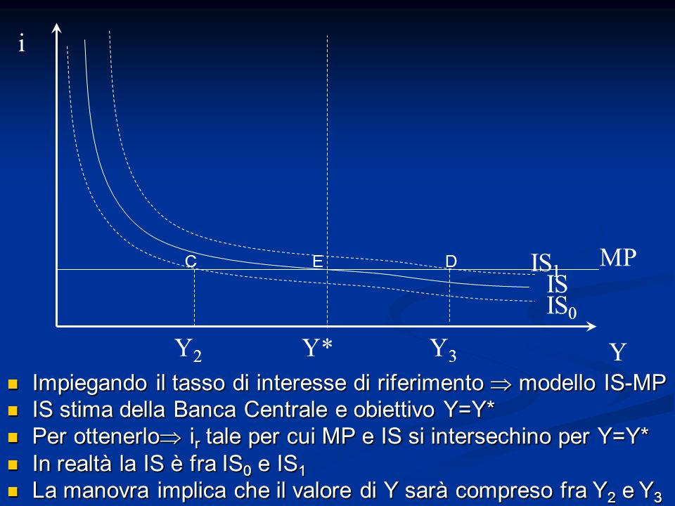 i MP. IS1. C. E. D. IS. IS0. Y2. Y* Y3. Y. Impiegando il tasso di interesse di riferimento  modello IS-MP.