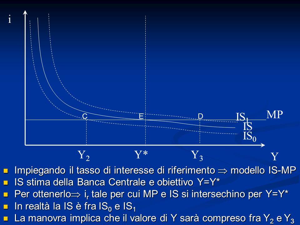 iMP. IS1. C. E. D. IS. IS0. Y2. Y* Y3. Y. Impiegando il tasso di interesse di riferimento  modello IS-MP.