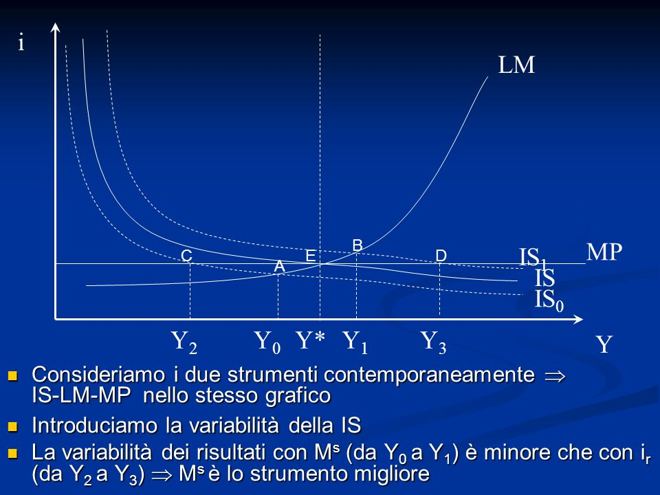 iLM. B. MP. IS1. C. E. D. A. IS. IS0. Y2. Y0. Y* Y1. Y3. Y.