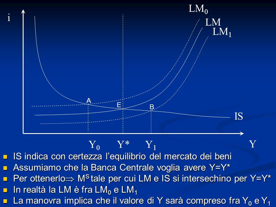 LM0i. LM. LM1. A. E. B. IS. Y0. Y* Y1. Y. IS indica con certezza l'equilibrio del mercato dei beni.