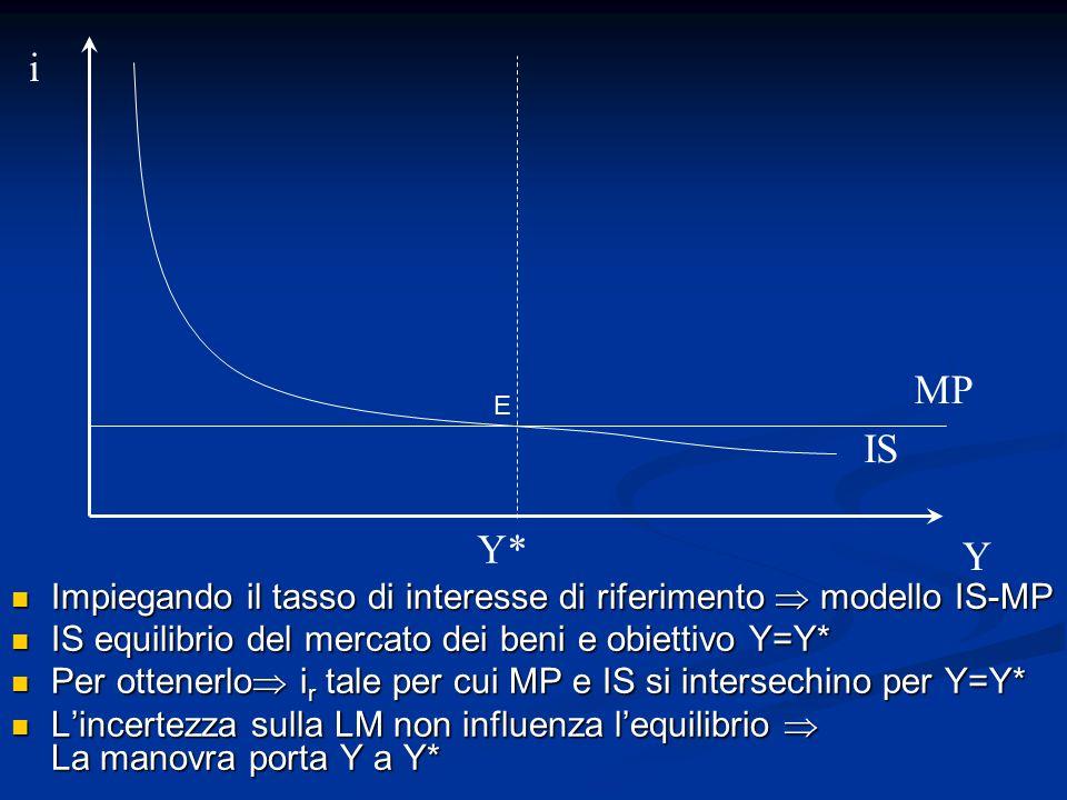 iMP. E. IS. Y* Y. Impiegando il tasso di interesse di riferimento  modello IS-MP. IS equilibrio del mercato dei beni e obiettivo Y=Y*
