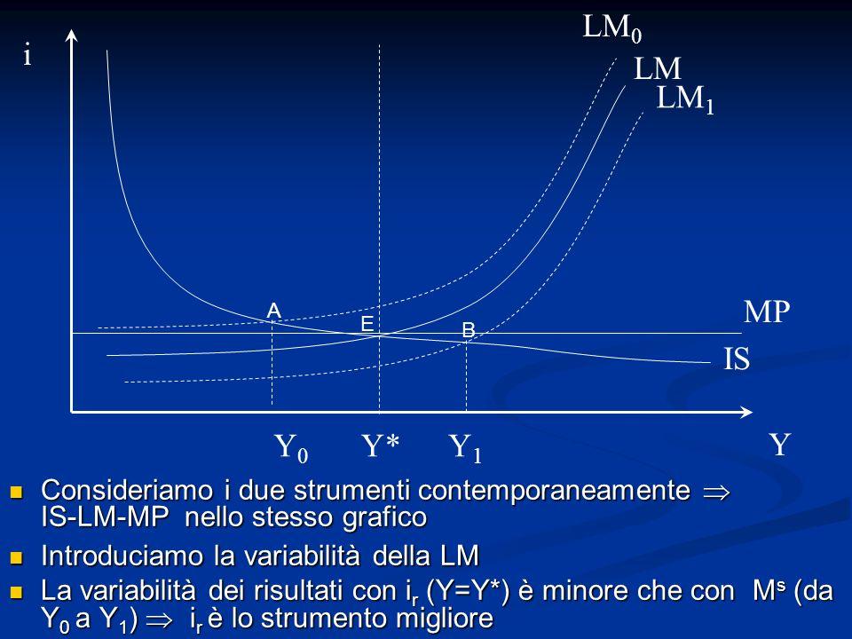 LM0i. LM. LM1. MP. A. E. B. IS. Y0. Y* Y1. Y. Consideriamo i due strumenti contemporaneamente  IS-LM-MP nello stesso grafico.