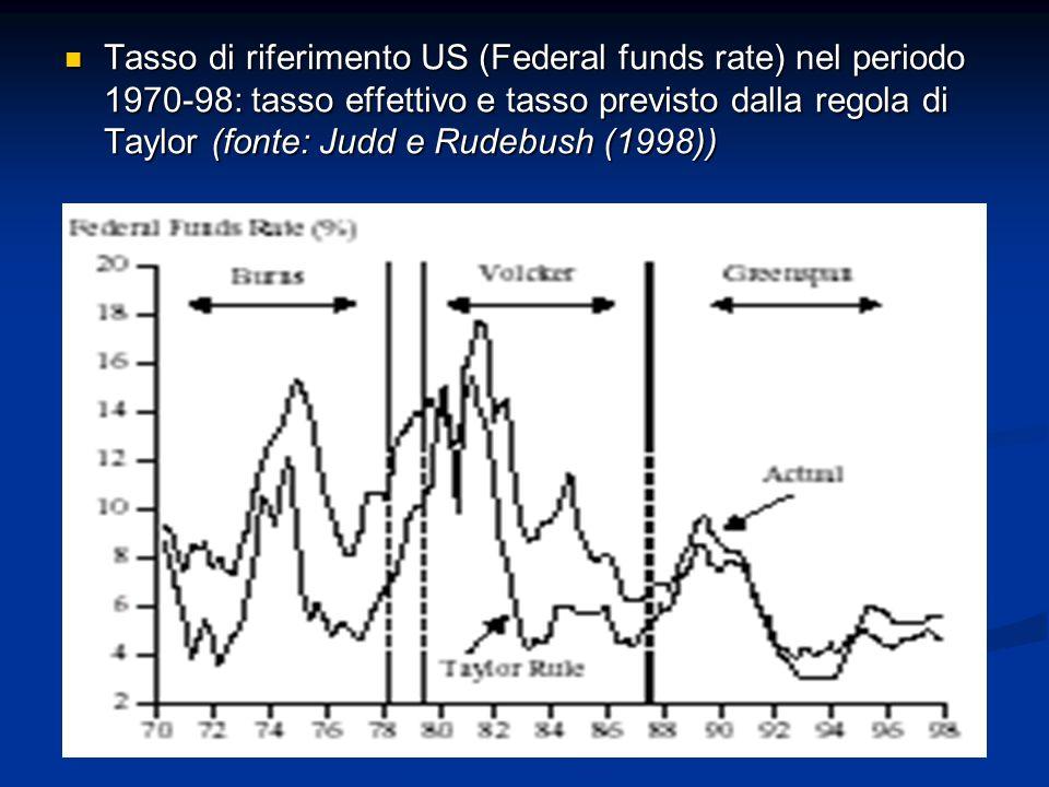 Tasso di riferimento US (Federal funds rate) nel periodo 1970-98: tasso effettivo e tasso previsto dalla regola di Taylor (fonte: Judd e Rudebush (1998))