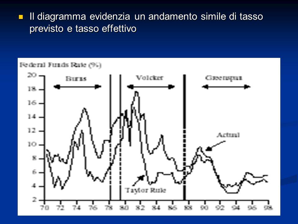 Il diagramma evidenzia un andamento simile di tasso previsto e tasso effettivo