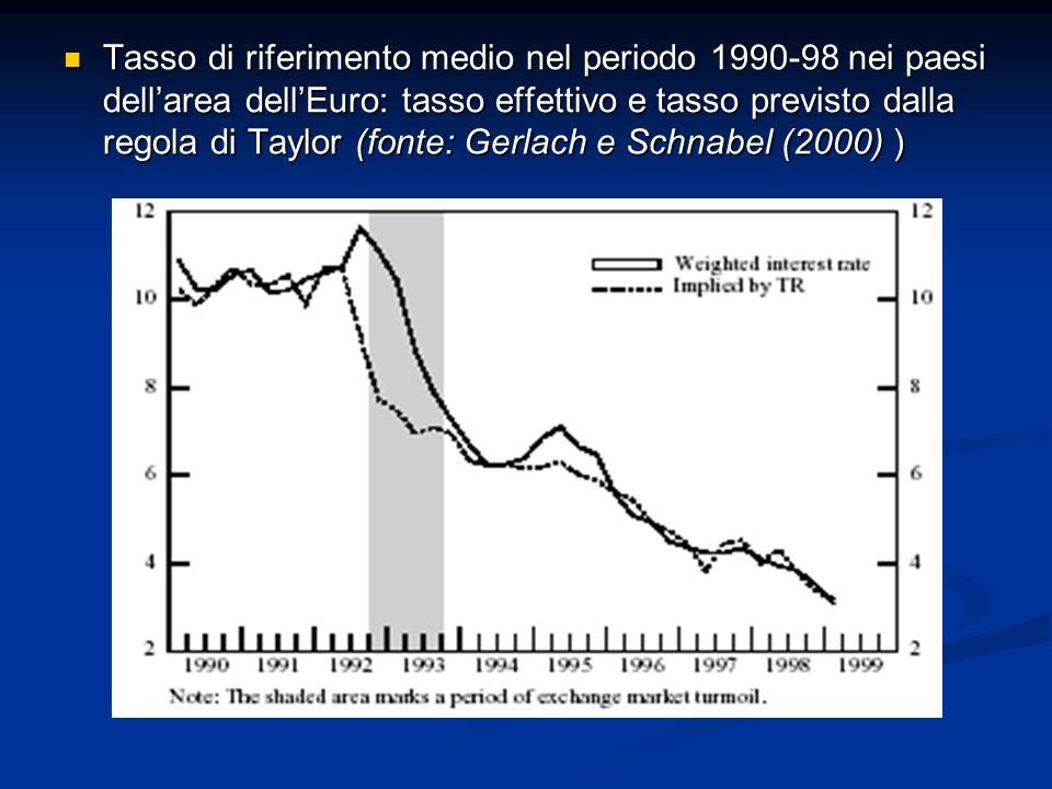 Tasso di riferimento medio nel periodo 1990-98 nei paesi dell'area dell'Euro: tasso effettivo e tasso previsto dalla regola di Taylor (fonte: Gerlach e Schnabel (2000) )