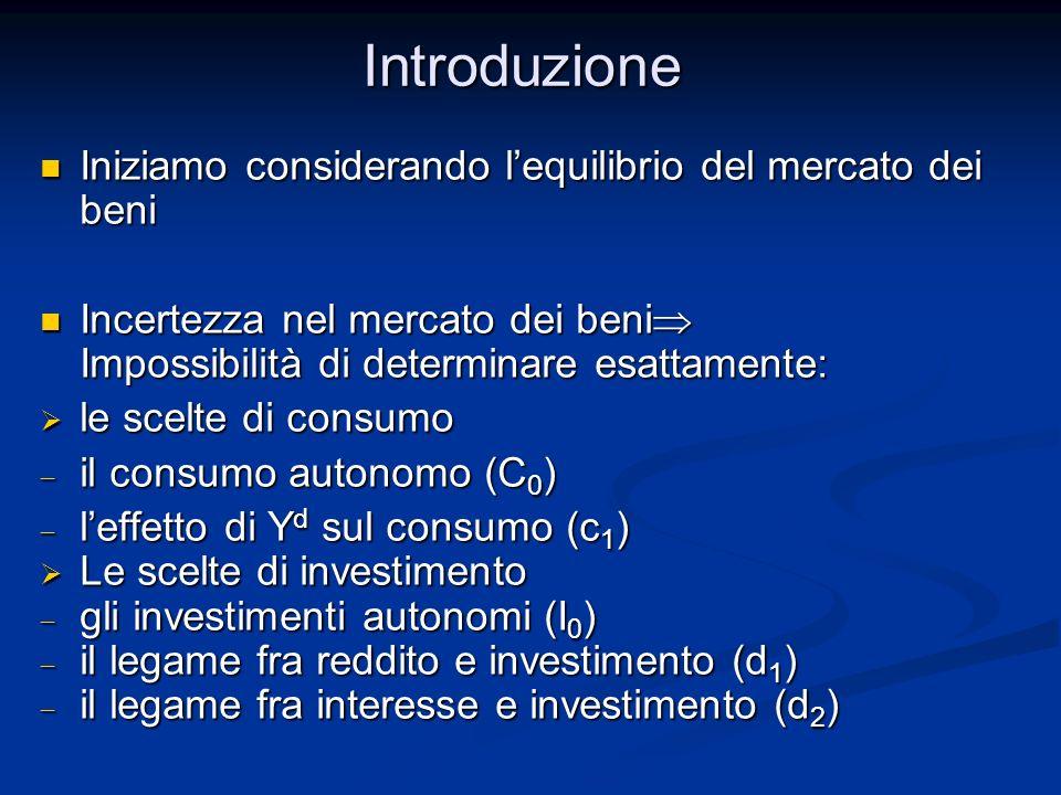 Introduzione Iniziamo considerando l'equilibrio del mercato dei beni