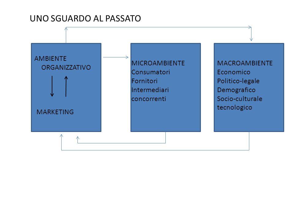UNO SGUARDO AL PASSATO AMBIENTE ORGANIZZATIVO MICROAMBIENTE