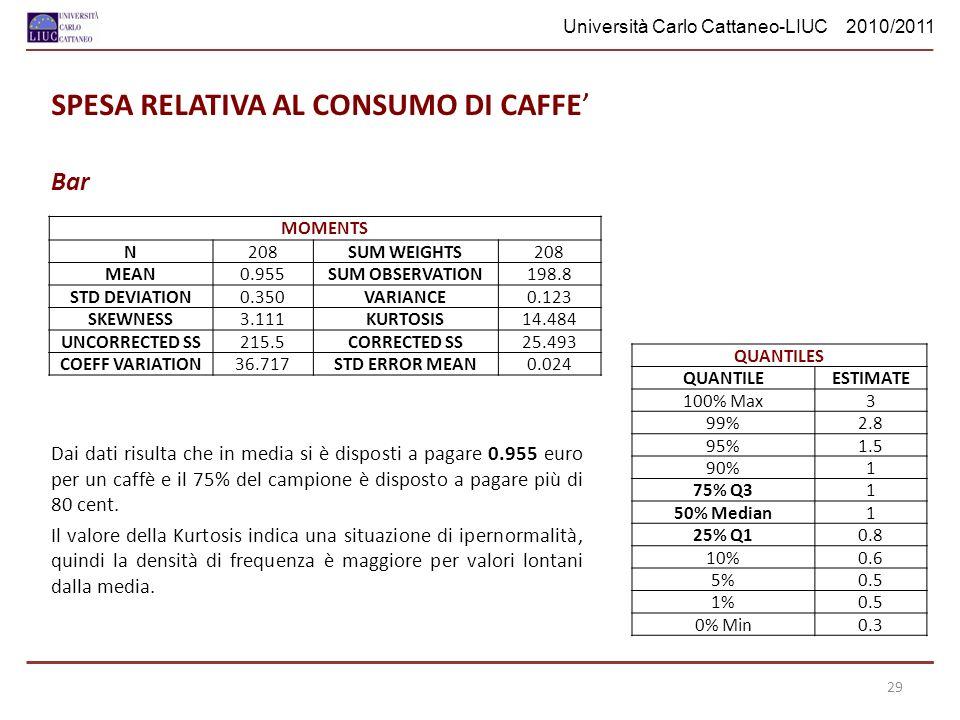 SPESA RELATIVA AL CONSUMO DI CAFFE'