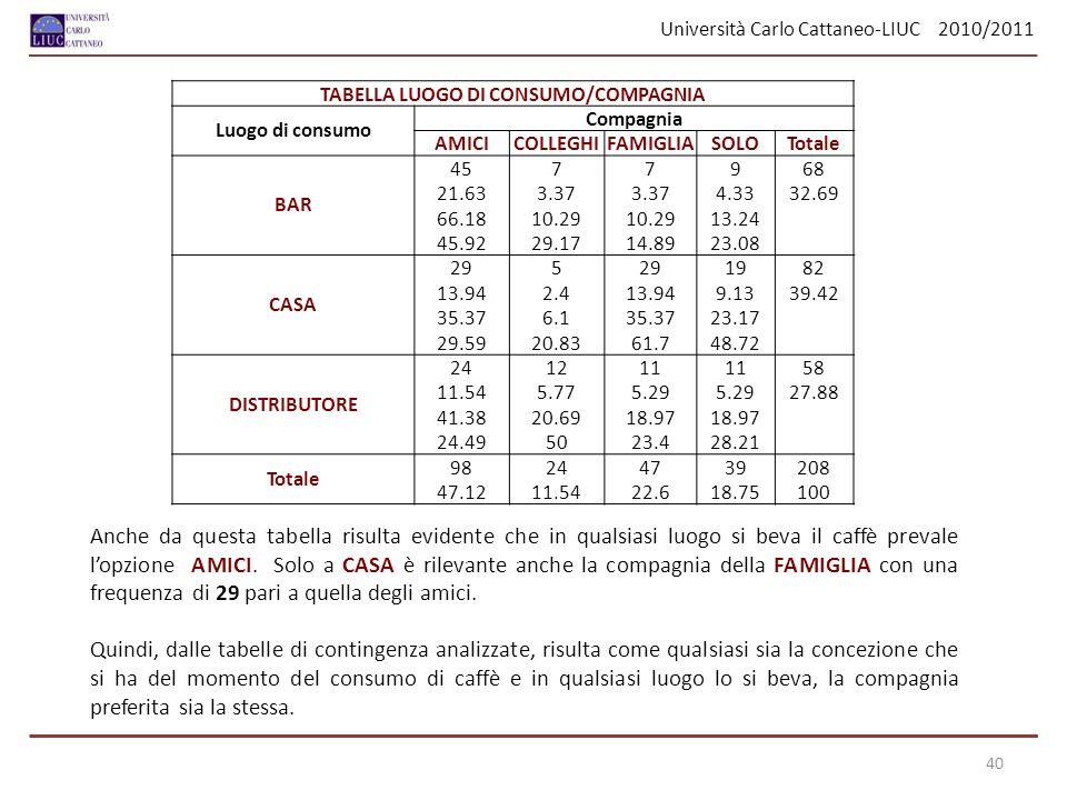 TABELLA LUOGO DI CONSUMO/COMPAGNIA