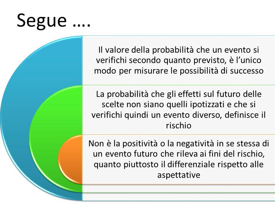 Segue …. Il valore della probabilità che un evento si verifichi secondo quanto previsto, è l'unico modo per misurare le possibilità di successo.