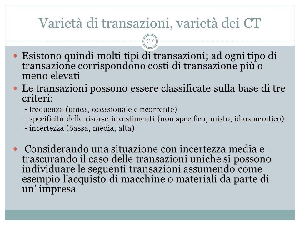 Varietà di transazioni, varietà dei CT