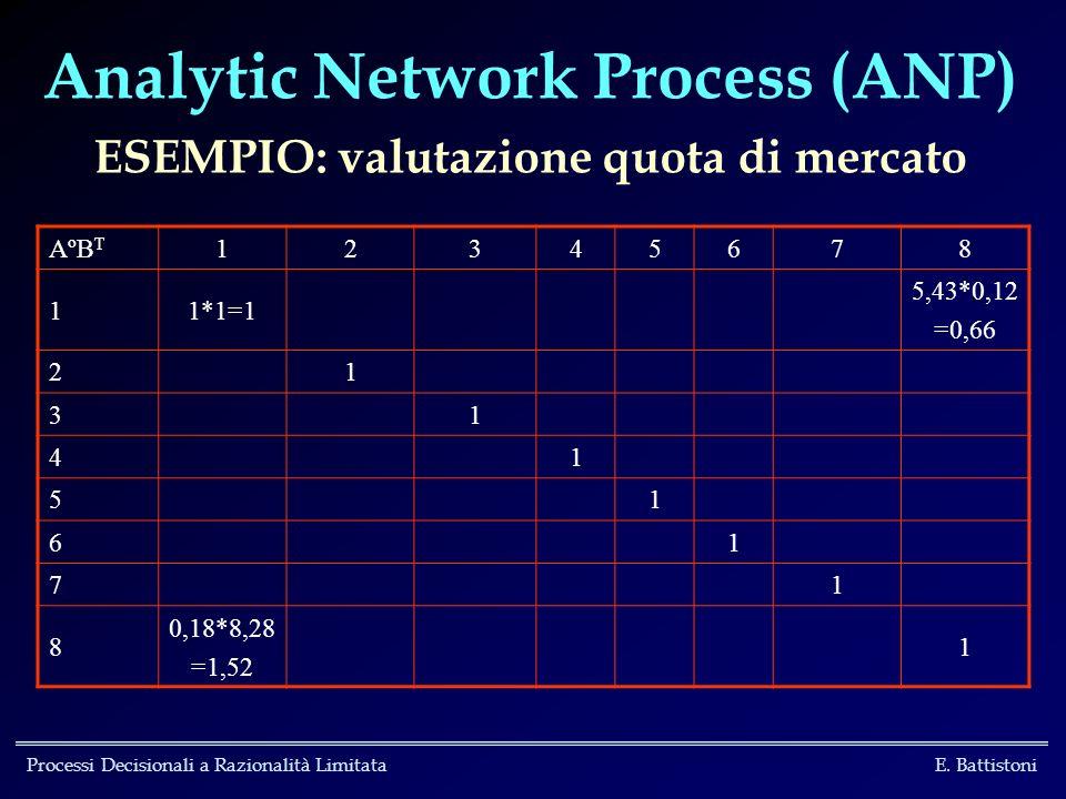 Analytic Network Process (ANP) ESEMPIO: valutazione quota di mercato