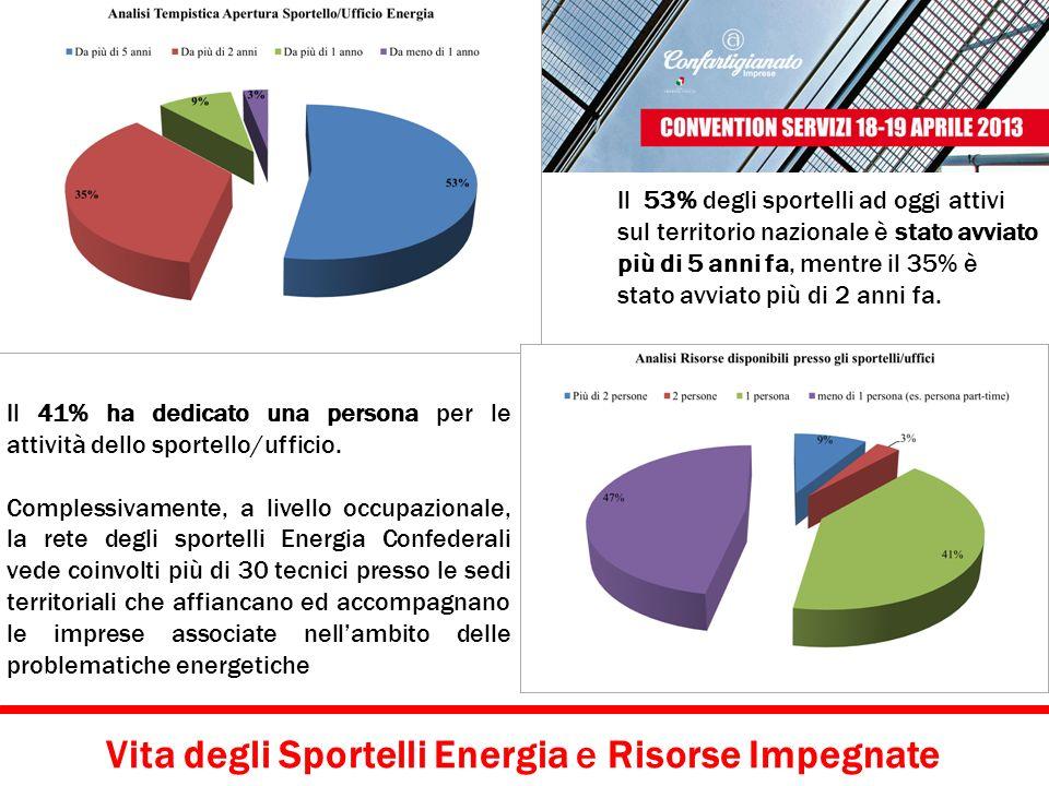 Vita degli Sportelli Energia e Risorse Impegnate