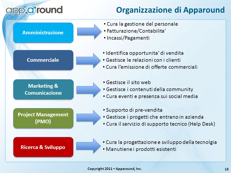 Organizzazione di Apparound