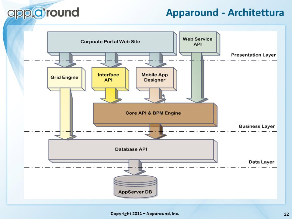 Apparound - Architettura
